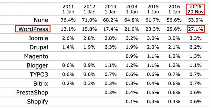 ¿Habéis visto como WordPress se está convirtiendo en los últimos años en el CMS más utilizado para crear páginas web? Grafico obtenido en https://ayudawp.com/1-de-cada-4-webs-esta-creada-con-wordpress/