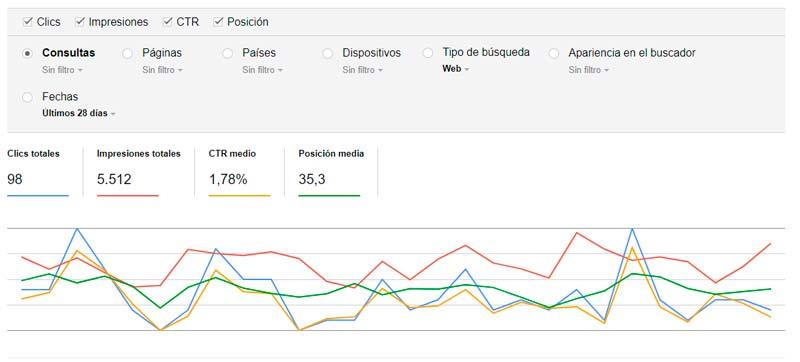 Es uno de los indicadores que podemos usar a la hora de comprobar la eficiencia de un enlace según el número de clics que recibe. Se usa mucho por ejemplo en campañas de publicidad.